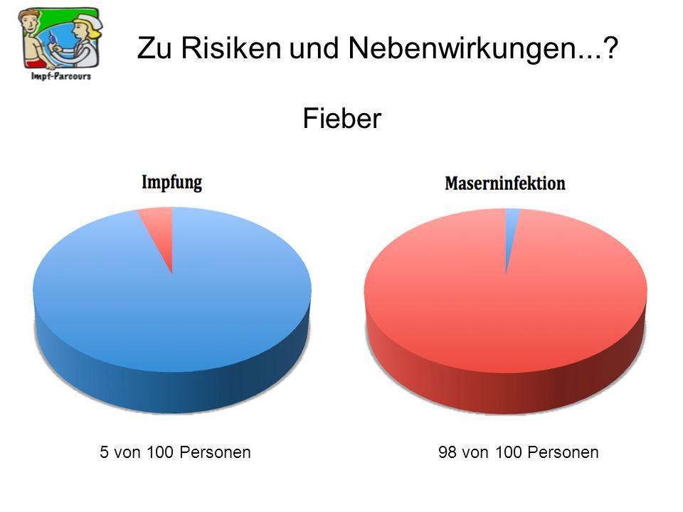 Zu Risiken und Nebenwirkungen...? Fieber 5 von 100 Personen98 von 100 Personen