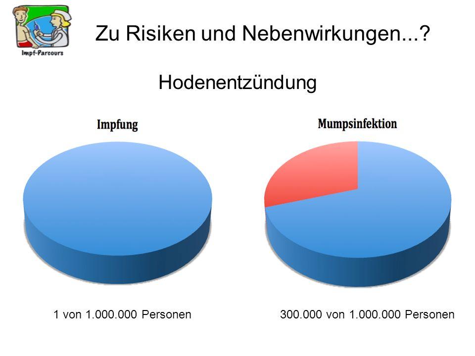 Zu Risiken und Nebenwirkungen...? Hodenentzündung 1 von 1.000.000 Personen300.000 von 1.000.000 Personen