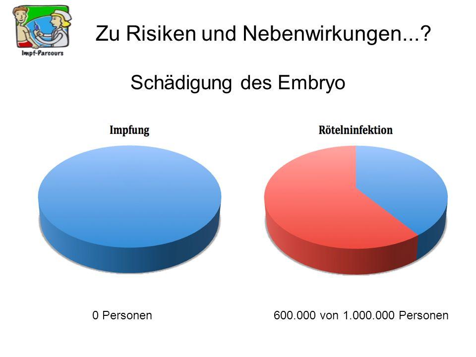 Zu Risiken und Nebenwirkungen...? Schädigung des Embryo 0 Personen600.000 von 1.000.000 Personen