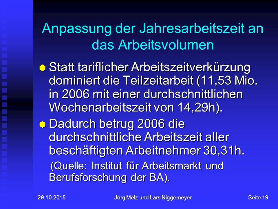 29.10.2015Jörg Melz und Lars NiggemeyerSeite 19 Anpassung der Jahresarbeitszeit an das Arbeitsvolumen  Statt tariflicher Arbeitszeitverkürzung dominiert die Teilzeitarbeit (11,53 Mio.
