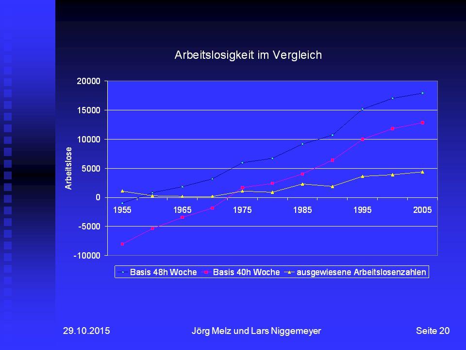 29.10.2015Jörg Melz und Lars NiggemeyerSeite 20