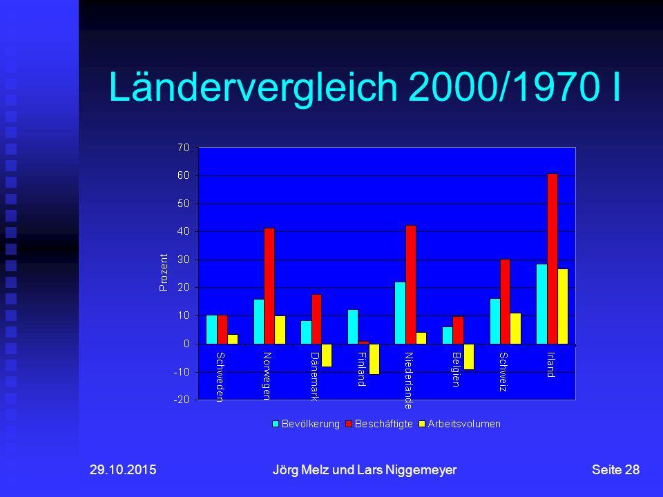29.10.2015Jörg Melz und Lars NiggemeyerSeite 28 Ländervergleich 2000/1970 I