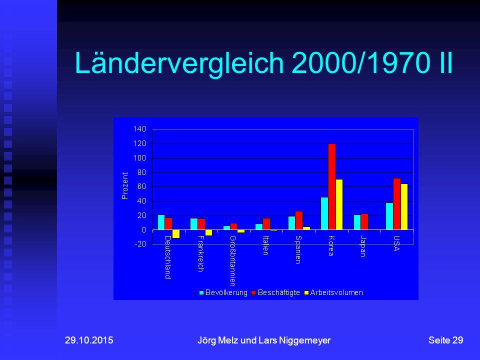 29.10.2015Jörg Melz und Lars NiggemeyerSeite 29 Ländervergleich 2000/1970 II