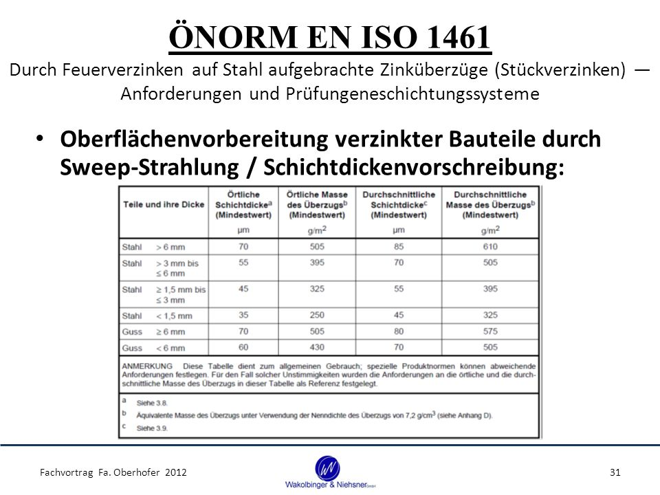ÖNORM EN ISO 1461 Durch Feuerverzinken auf Stahl aufgebrachte Zinküberzüge (Stückverzinken) ― Anforderungen und Prüfungeneschichtungssysteme Oberflächenvorbereitung verzinkter Bauteile durch Sweep-Strahlung / Schichtdickenvorschreibung: Fachvortrag Fa.