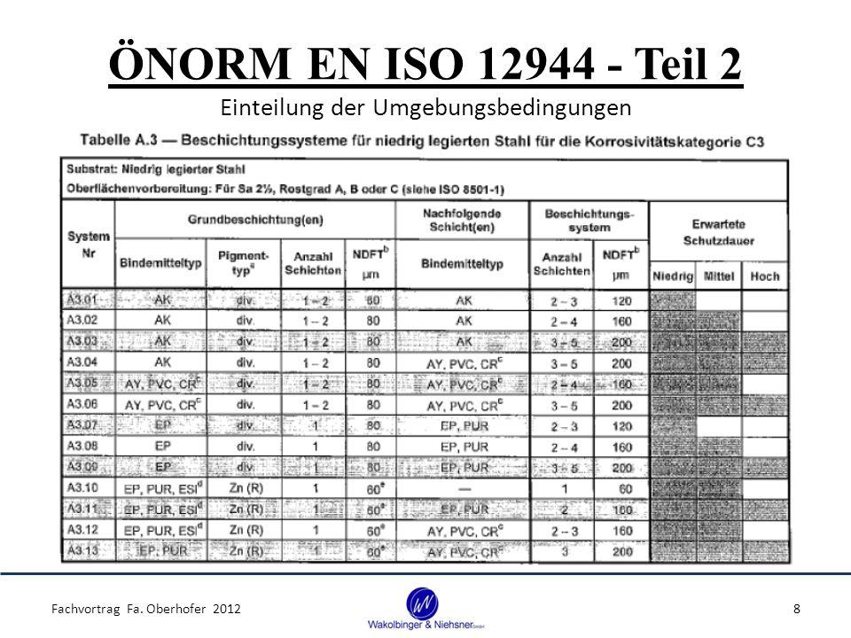 ÖNORM EN ISO 12944 - Teil 2 Einteilung der Umgebungsbedingungen Fachvortrag Fa. Oberhofer 20128