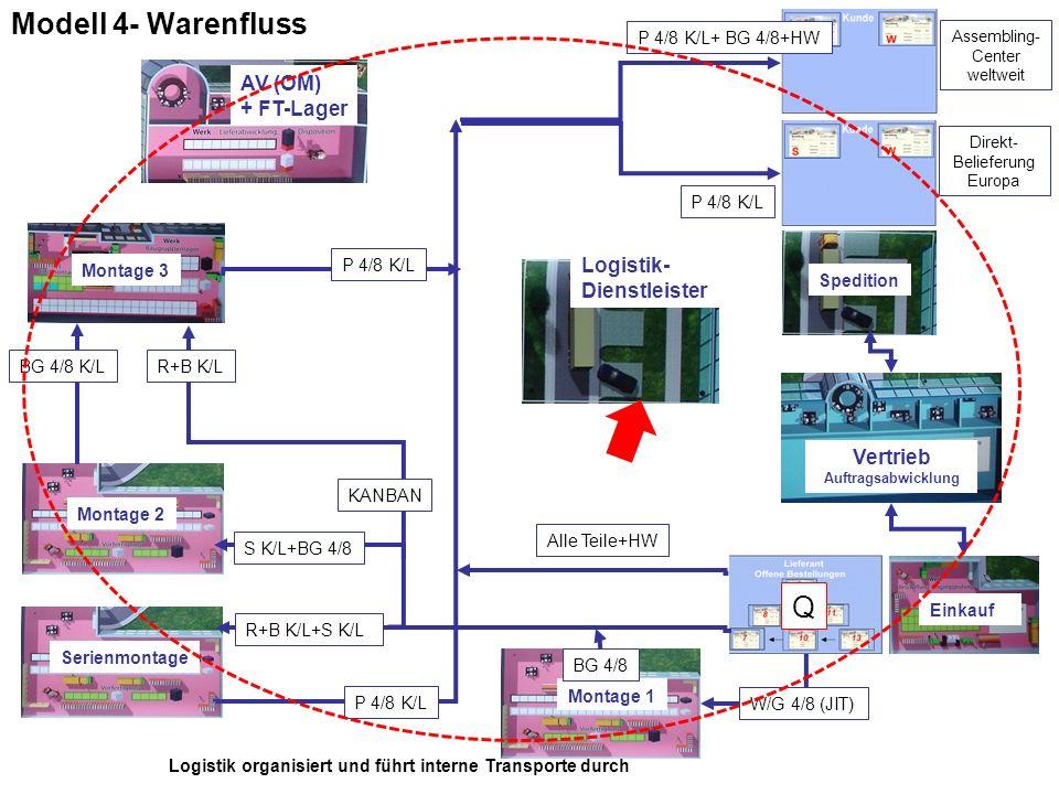 Modell 4- Warenfluss Montage 1 Montage 2 Montage 3 AV (OM) + FT-Lager Vertrieb Auftragsabwicklung Einkauf W/G 4/8 (JIT) Alle Teile+HW Spedition Logist