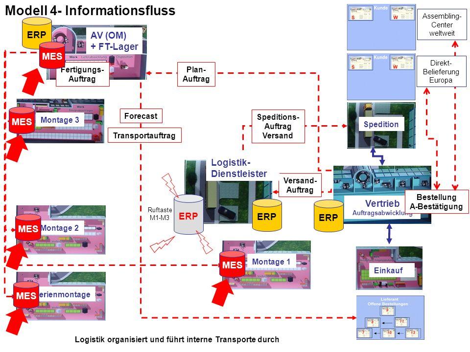 Modell 4- Informationsfluss Montage 1 Montage 2 Montage 3 AV (OM) + FT-Lager Vertrieb Auftragsabwicklung Spedition Assembling- Center weltweit Serienm