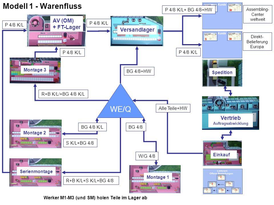 Modell 1 - Warenfluss WE/Q Montage 1 Montage 2 Montage 3 AV (OM) + FT-Lager Vertrieb Auftragsabwicklung Versandlager Einkauf W/G 4/8 BG 4/8 K/L BG 4/8