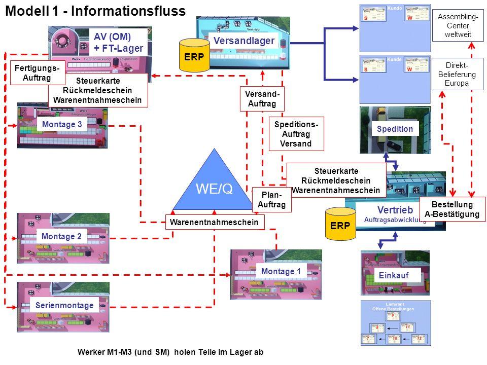 Modell 1 - Informationsfluss WE/Q Montage 1 Montage 2 Montage 3 AV (OM) + FT-Lager Vertrieb Auftragsabwicklung Versandlager Einkauf Spedition Werker M