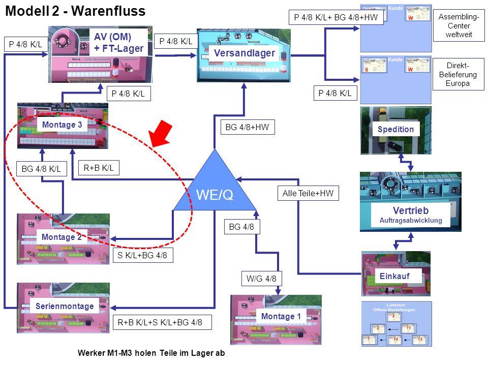 Modell 2 - Warenfluss WE/Q Montage 1 Montage 2 Montage 3 AV (OM) + FT-Lager Vertrieb Auftragsabwicklung Versandlager Einkauf W/G 4/8 BG 4/8+HW Alle Te
