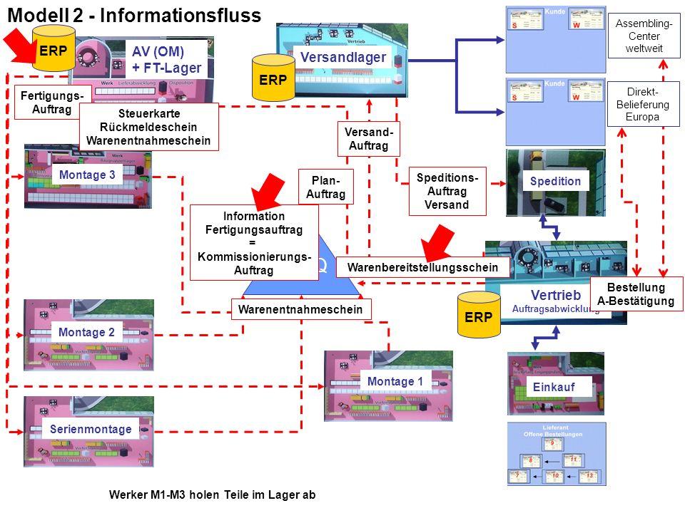 Modell 2 - Informationsfluss WE/Q Montage 1 Montage 2 Montage 3 AV (OM) + FT-Lager Vertrieb Auftragsabwicklung Versandlager Einkauf Spedition Werker M