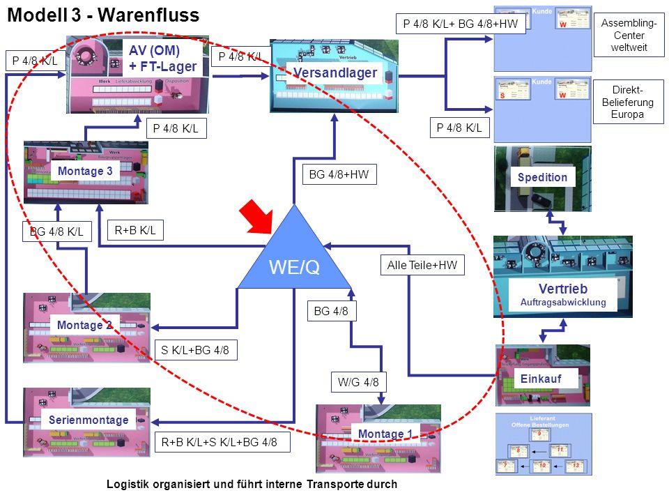 Modell 3 - Warenfluss WE/Q Montage 1 Montage 2 Montage 3 AV (OM) + FT-Lager Vertrieb Auftragsabwicklung Versandlager Einkauf W/G 4/8 BG 4/8+HW Alle Te