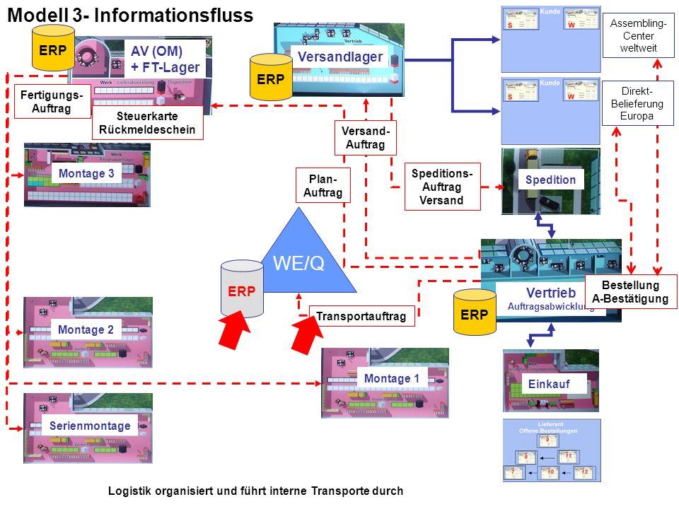 Modell 3- Informationsfluss WE/Q Montage 1 Montage 2 Montage 3 AV (OM) + FT-Lager Vertrieb Auftragsabwicklung Versandlager Einkauf Spedition Assemblin