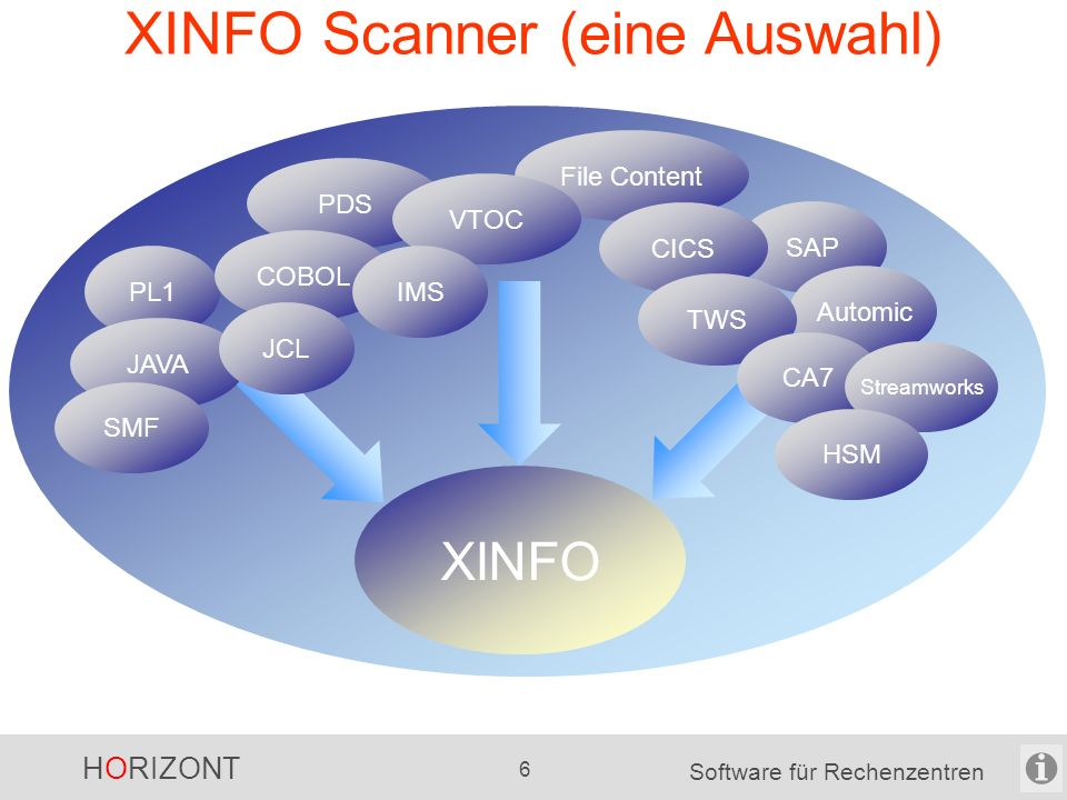 HORIZONT 6 Software für Rechenzentren XINFO Scanner (eine Auswahl) DB2 SAP File Content PDS PL1 JAVA COBOL VTOC CICS Automic SMF JCL IMS TWS CA7 XINFO Streamworks HSM