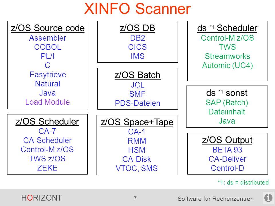 HORIZONT 7 Software für Rechenzentren XINFO Scanner z/OS Scheduler CA-7 CA-Scheduler Control-M z/OS TWS z/OS ZEKE ds *1 Scheduler Control-M z/OS TWS Streamworks Automic (UC4) z/OS Batch JCL SMF PDS-Dateien z/OS DB DB2 CICS IMS z/OS Space+Tape CA-1 RMM HSM CA-Disk VTOC, SMS z/OS Source code Assembler COBOL PL/I C Easytrieve Natural Java Load Module ds *1 sonst SAP (Batch) Dateiinhalt Java *1: ds = distributed z/OS Output BETA 93 CA-Deliver Control-D