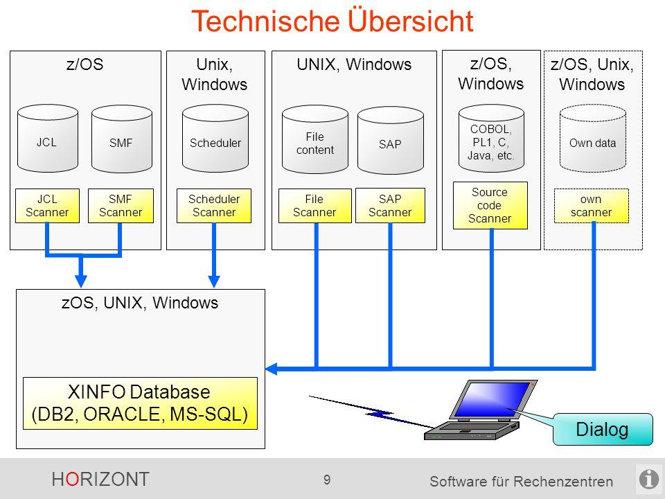 HORIZONT 9 Software für Rechenzentren UNIX, Windows File content SAP File Scanner SAP Scanner Technische Übersicht zOS, UNIX, Windows Unix, Windows Scheduler Scheduler Scanner XINFO Database (DB2, ORACLE, MS-SQL) Dialog z/OS JCL SMF JCL Scanner SMF Scanner z/OS, Unix, Windows Own data own scanner z/OS, Windows COBOL, PL1, C, Java, etc.