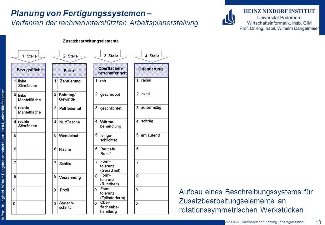 © Prof. Dr.-Ing habil. Wilhelm Dangelmaier, Heinz Nixdorf Institut, Universität Paderborn Planung von Fertigungssystemen – Verfahren der rechnerunters