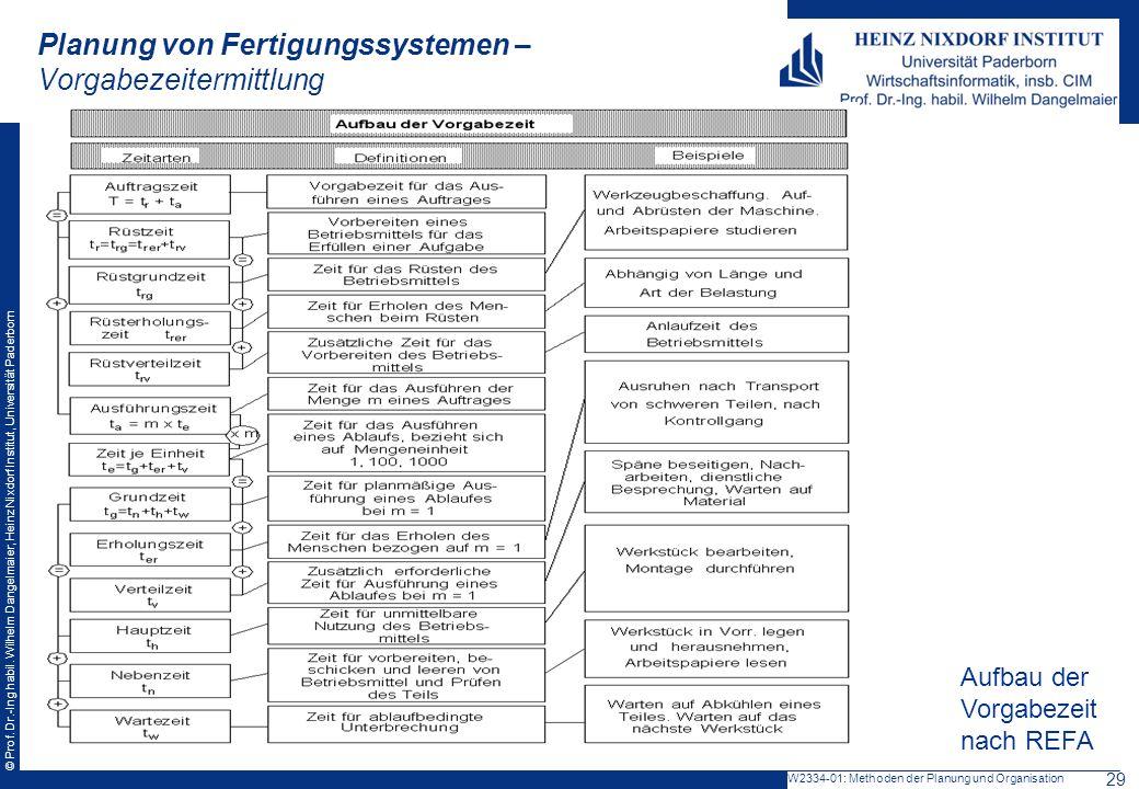 © Prof. Dr.-Ing habil. Wilhelm Dangelmaier, Heinz Nixdorf Institut, Universität Paderborn Planung von Fertigungssystemen – Vorgabezeitermittlung Aufba