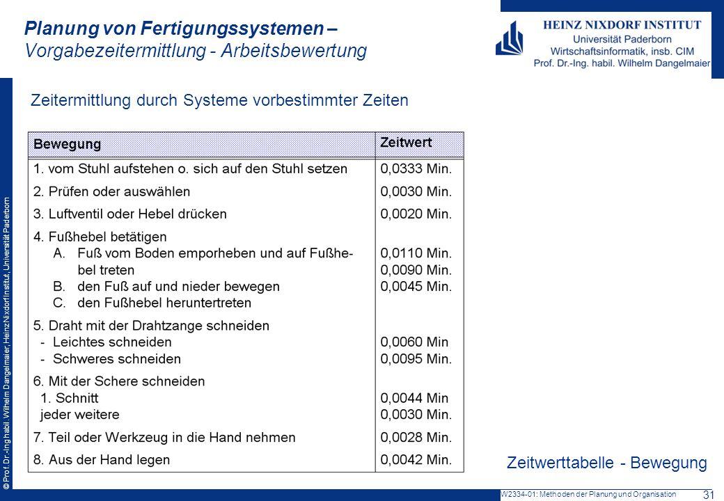 © Prof. Dr.-Ing habil. Wilhelm Dangelmaier, Heinz Nixdorf Institut, Universität Paderborn Planung von Fertigungssystemen – Vorgabezeitermittlung - Arb