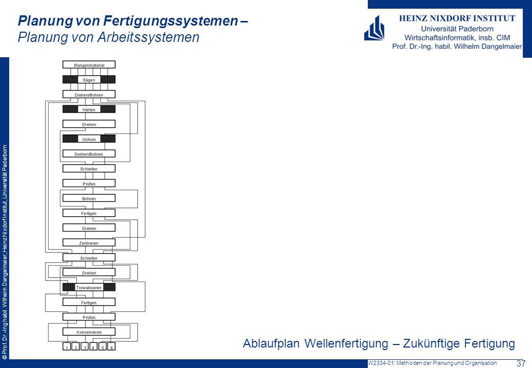 © Prof. Dr.-Ing habil. Wilhelm Dangelmaier, Heinz Nixdorf Institut, Universität Paderborn Planung von Fertigungssystemen – Planung von Arbeitssystemen