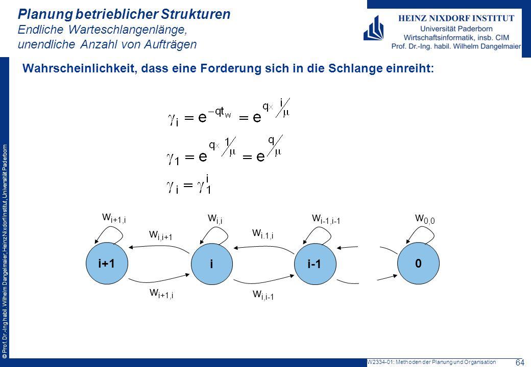 © Prof. Dr.-Ing habil. Wilhelm Dangelmaier, Heinz Nixdorf Institut, Universität Paderborn Wahrscheinlichkeit, dass eine Forderung sich in die Schlange