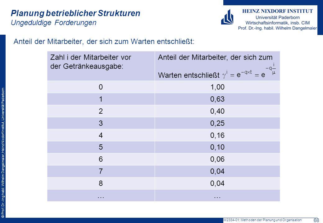 © Prof. Dr.-Ing habil. Wilhelm Dangelmaier, Heinz Nixdorf Institut, Universität Paderborn Anteil der Mitarbeiter, der sich zum Warten entschließt: Zah