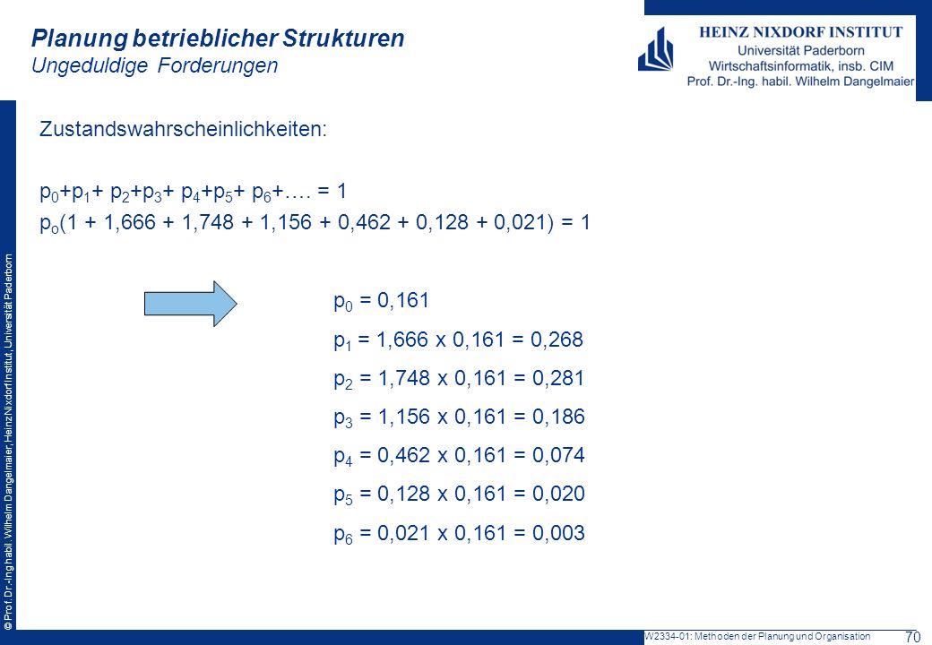 © Prof. Dr.-Ing habil. Wilhelm Dangelmaier, Heinz Nixdorf Institut, Universität Paderborn Planung betrieblicher Strukturen Ungeduldige Forderungen Zus