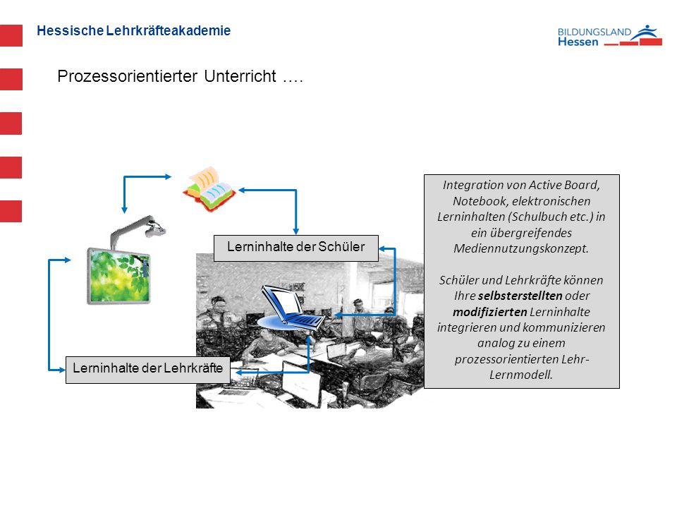 Hessische Lehrkräfteakademie Lerninhalte der Schüler Lerninhalte der Lehrkräfte Integration von Active Board, Notebook, elektronischen Lerninhalten (Schulbuch etc.) in ein übergreifendes Mediennutzungskonzept.