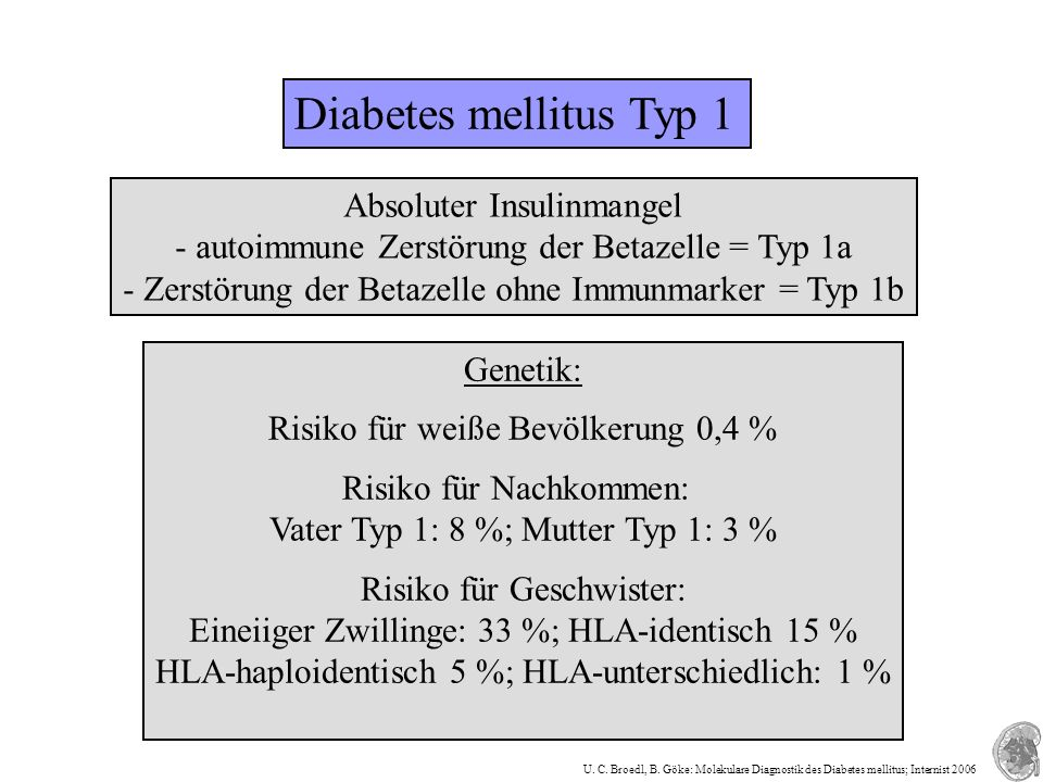 Diabetes mellitus Typ 1 Absoluter Insulinmangel - autoimmune Zerstörung der Betazelle = Typ 1a - Zerstörung der Betazelle ohne Immunmarker = Typ 1b Genetik: Risiko für weiße Bevölkerung 0,4 % Risiko für Nachkommen: Vater Typ 1: 8 %; Mutter Typ 1: 3 % Risiko für Geschwister: Eineiiger Zwillinge: 33 %; HLA-identisch 15 % HLA-haploidentisch 5 %; HLA-unterschiedlich: 1 % U.