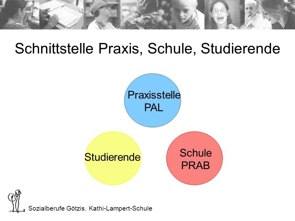 Sozialberufe Götzis. Kathi-Lampert-Schule Schnittstelle Praxis, Schule, Studierende Praxisstelle PAL Schule PRAB Studierende