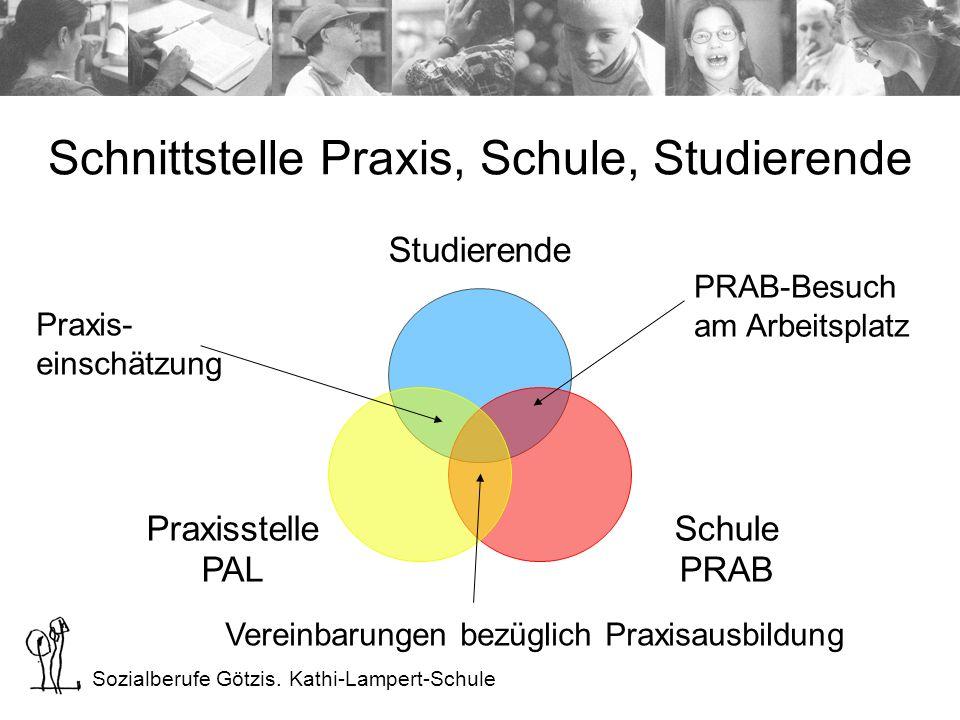 Sozialberufe Götzis. Kathi-Lampert-Schule Schnittstelle Praxis, Schule, Studierende Studierende Schule PRAB Praxisstelle PAL Praxis- einschätzung PRAB