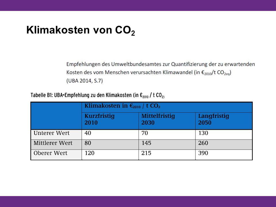Klimakosten von CO 2