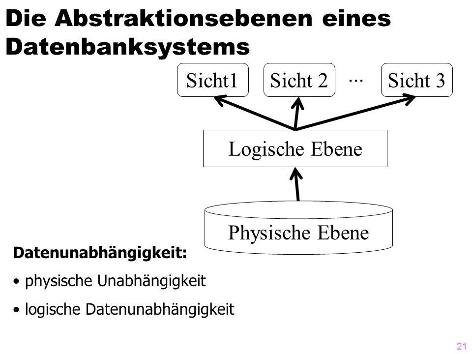 21 Die Abstraktionsebenen eines Datenbanksystems Datenunabhängigkeit: physische Unabhängigkeit logische Datenunabhängigkeit Physische Ebene Logische E