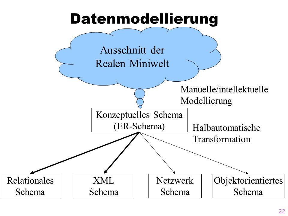 22 Datenmodellierung Relationales Schema Netzwerk Schema Objektorientiertes Schema Konzeptuelles Schema (ER-Schema) Manuelle/intellektuelle Modellieru