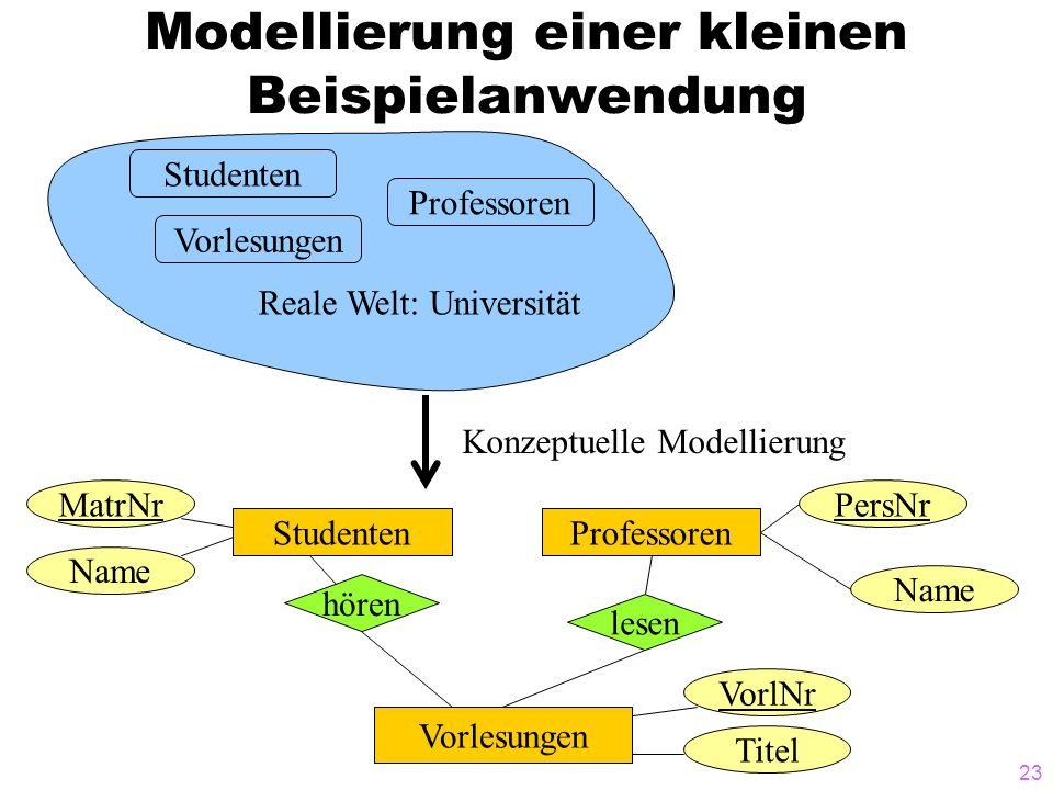 23 Modellierung einer kleinen Beispielanwendung Studenten Vorlesungen Professoren Reale Welt: Universität PersNrMatrNr Name StudentenProfessoren hören