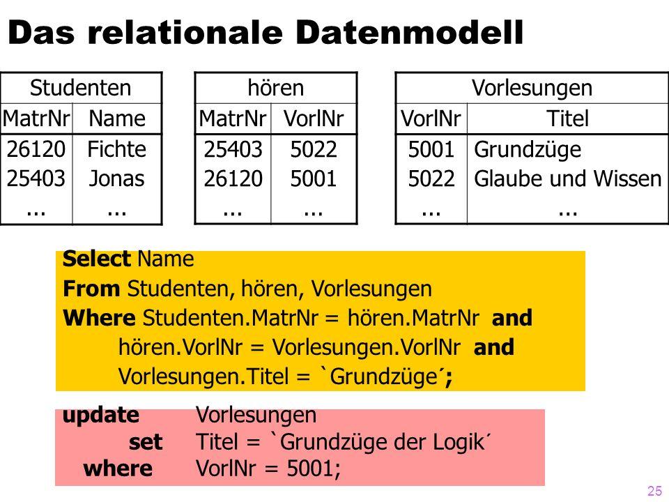 25 Das relationale Datenmodell Studenten MatrNrName 26120 25403... Fichte Jonas... hören MatrNrVorlNr 25403 26120... 5022 5001... Vorlesungen VorlNrTi