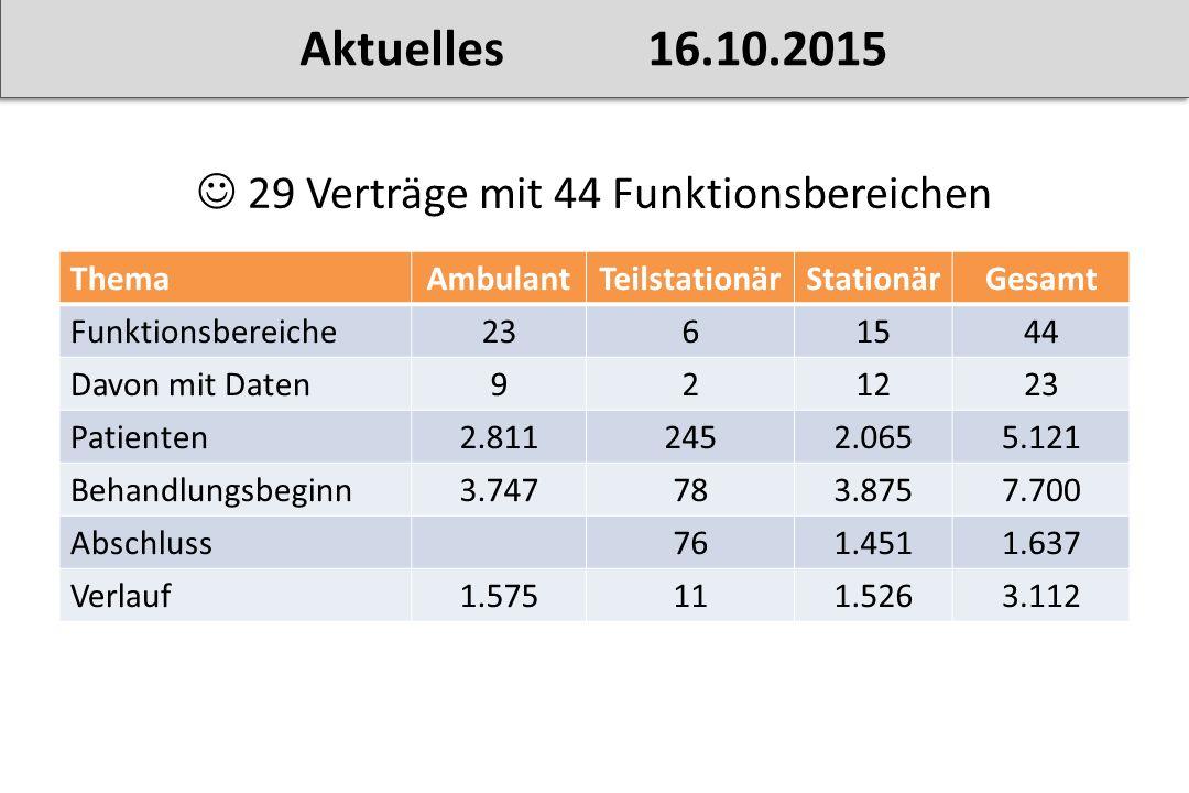 29 Verträge mit 44 Funktionsbereichen ThemaAmbulantTeilstationärStationärGesamt Funktionsbereiche2361544 Davon mit Daten921223 Patienten2.8112452.0655