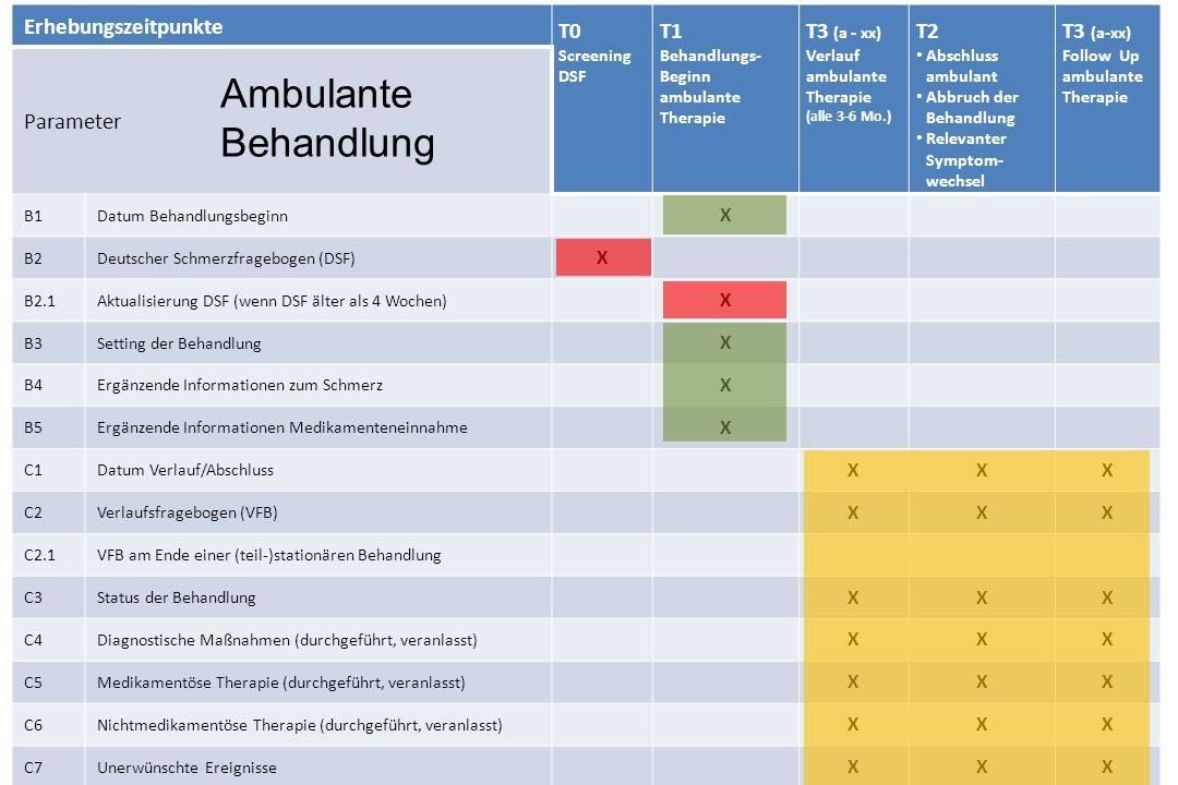 Erhebungszeitpunkte T0 Screening DSF T1 Behandlungs- Beginn (teil-)stationär T2 Abschluss (teil-/stationär) Abbruch der Behandlung Relevanter Symptomwechsel T3 (a-xx) Follow Up Parameter B1Datum Behandlungsbeginn X B2Deutscher Schmerzfragebogen (DSF) X B2.1Aktualisierung DSF (wenn DSF älter als 4 Wochen) X B3Setting der Behandlung X B4Ergänzende Informationen zum Schmerz X B5Ergänzende Informationen Medikamenteneinnahme X C1Datum Verlauf/Abschluss XX C2Verlaufsfragebogen (VFB) X C2.1VFB am Ende einer (teil-)stationären Behandlung X C3Status der Behandlung XX C4Diagnostische Maßnahmen (durchgeführt, veranlasst) XX C5Medikamentöse Therapie (durchgeführt, veranlasst) XX C6Nichtmedikamentöse Therapie (durchgeführt, veranlasst) XX C7Unerwünschte Ereignisse XX teil-/stationäre Behandlung