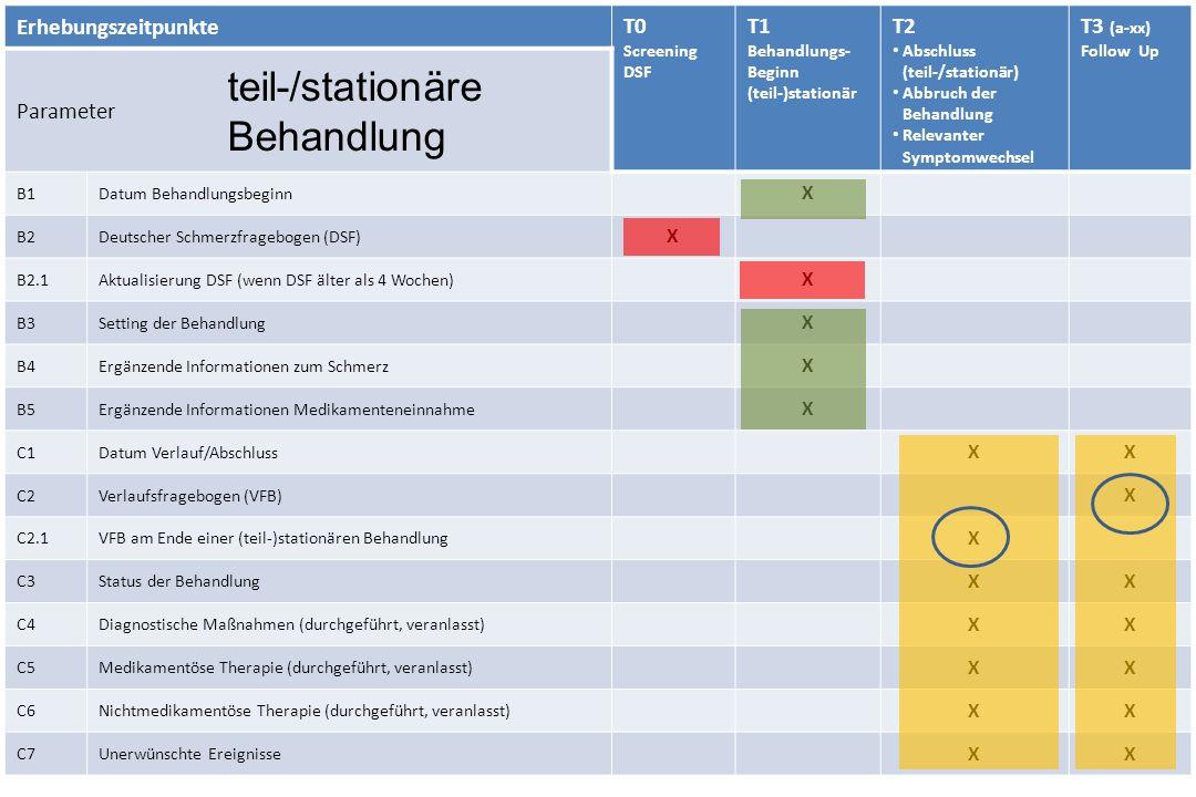 Erhebungszeitpunkte T0 Screening DSF T1 Behandlungs- Beginn (teil-)stationär T2 Abschluss (teil-/stationär) Abbruch der Behandlung Relevanter Symptomw