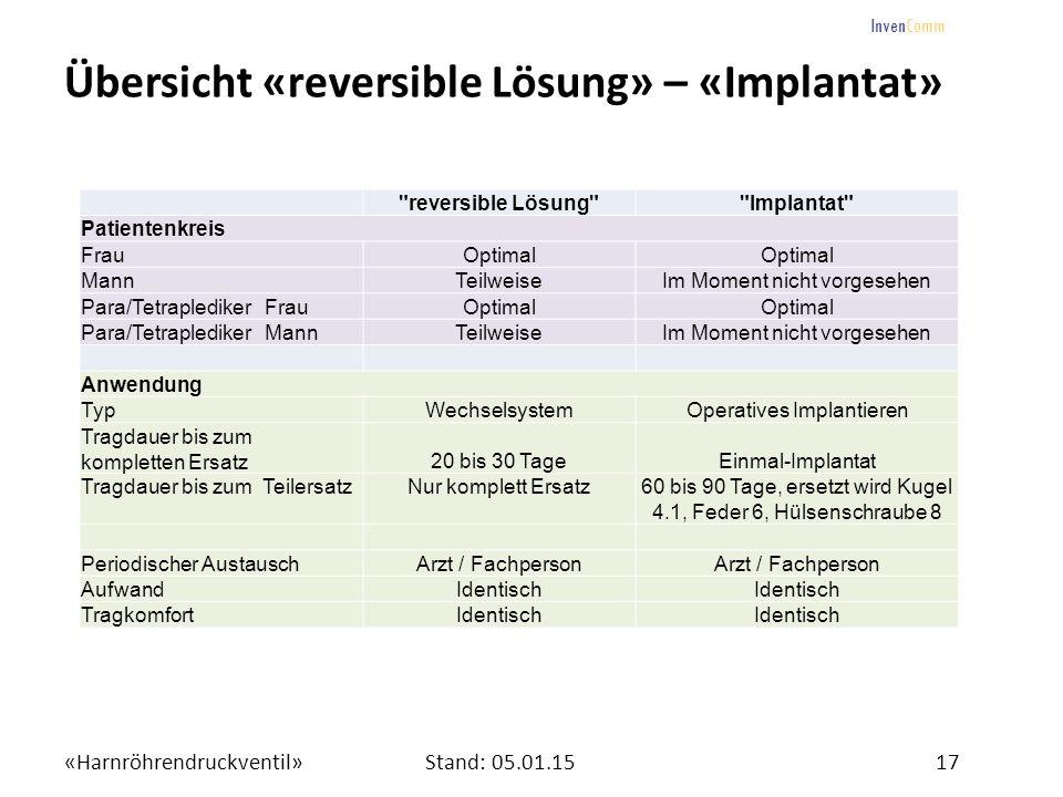«Harnröhrendruckventil»17Stand: 05.01.15 InvenComm Übersicht «reversible Lösung» – «Implantat»