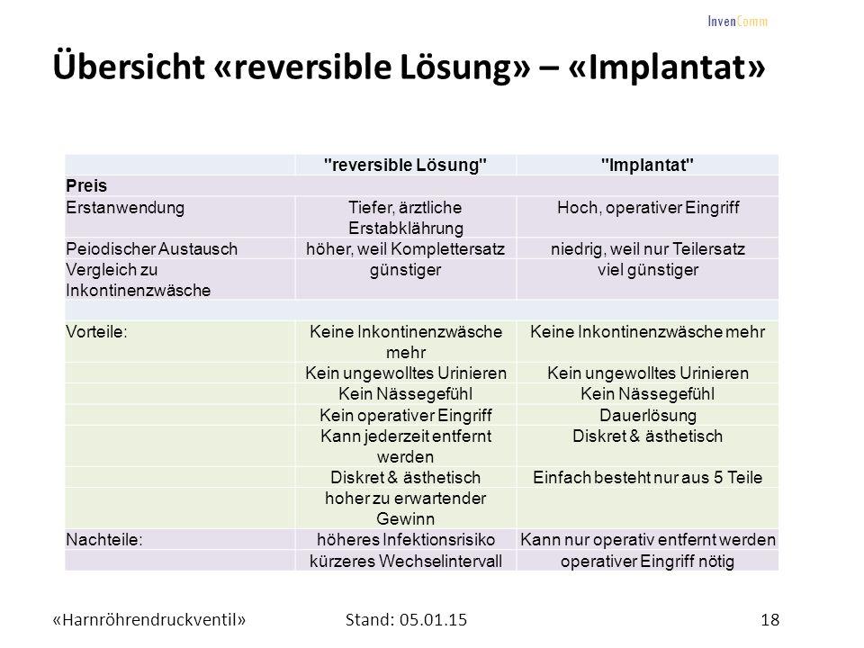 «Harnröhrendruckventil»18Stand: 05.01.15 InvenComm Übersicht «reversible Lösung» – «Implantat»