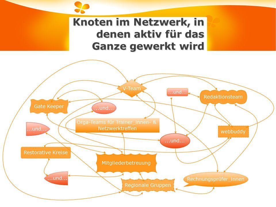 Wasa Knoten im Netzwerk, in denen aktiv für das Ganze gewerkt wird