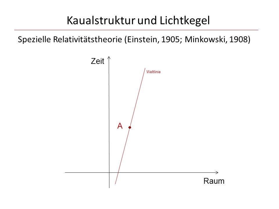 Kaualstruktur und Lichtkegel Zeit Raum A Weltlinie Spezielle Relativitätstheorie (Einstein, 1905; Minkowski, 1908)