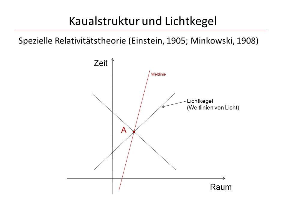 Kaualstruktur und Lichtkegel Zeit Raum A Weltlinie Lichtkegel (Weltlinien von Licht) Spezielle Relativitätstheorie (Einstein, 1905; Minkowski, 1908)