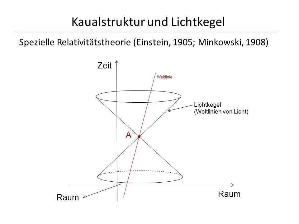 Kaualstruktur und Lichtkegel Zeit Raum A Weltlinie Lichtkegel (Weltlinien von Licht) Raum Spezielle Relativitätstheorie (Einstein, 1905; Minkowski, 19