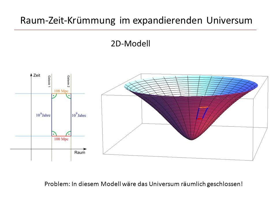 Raum-Zeit-Krümmung im expandierenden Universum 2D-Modell Problem: In diesem Modell wäre das Universum räumlich geschlossen!