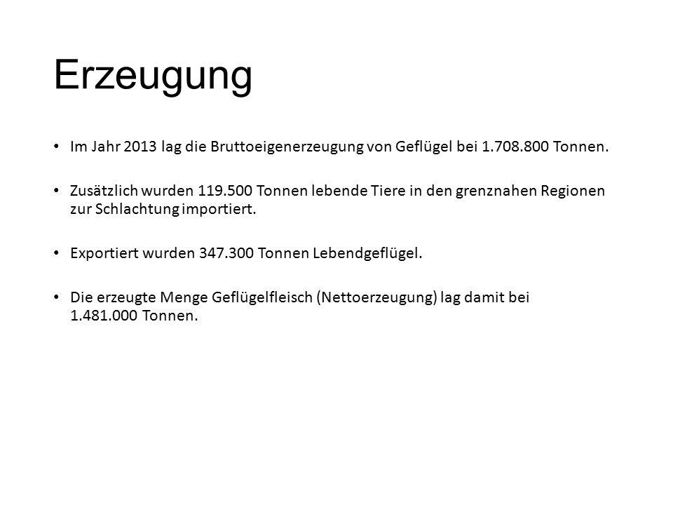 Erzeugung Im Jahr 2013 lag die Bruttoeigenerzeugung von Geflügel bei 1.708.800 Tonnen.