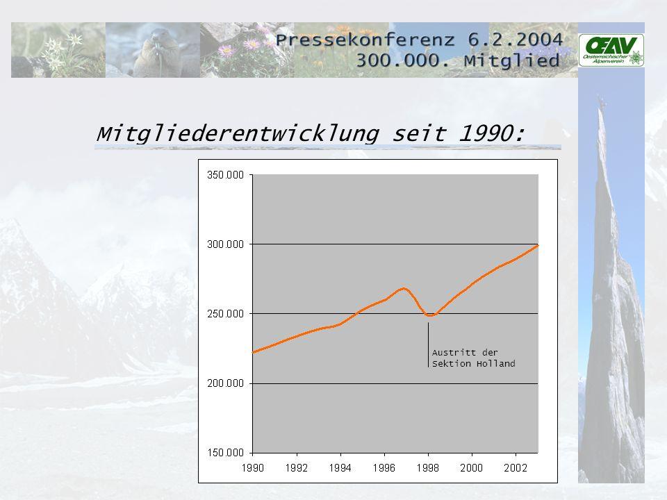 Mitgliederentwicklung seit 1990: Austritt der Sektion Holland