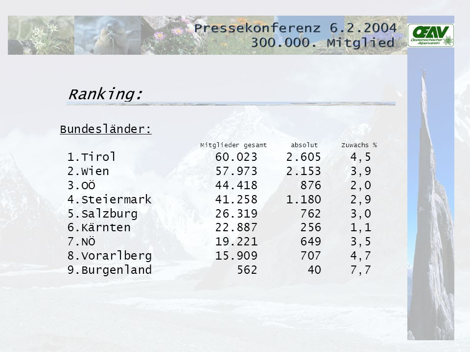 Ranking: Bundesländer: Mitglieder gesamt absolut Zuwachs % 1.Tirol 60.023 2.605 4,5 2.Wien 57.973 2.153 3,9 3.OÖ 44.418 876 2,0 4.Steiermark 41.258 1.180 2,9 5.Salzburg 26.319 762 3,0 6.Kärnten 22.887 256 1,1 7.NÖ 19.221 649 3,5 8.Vorarlberg 15.909 707 4,7 9.Burgenland 562 40 7,7