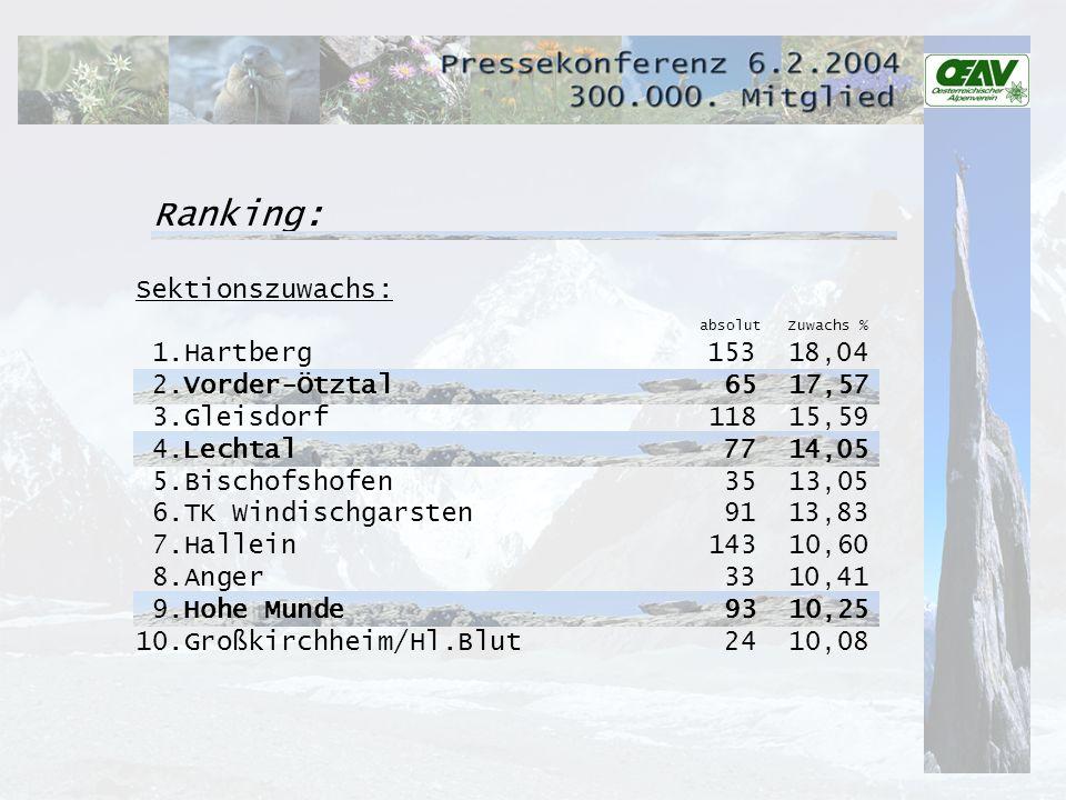 Ranking: Sektionszuwachs: absolut Zuwachs % 1.Hartberg153 18,04 2.Vorder-Ötztal65 17,57 3.Gleisdorf 118 15,59 4.Lechtal 77 14,05 5.Bischofshofen 35 13,05 6.TK Windischgarsten 91 13,83 7.Hallein 143 10,60 8.Anger 33 10,41 9.Hohe Munde 93 10,25 10.Großkirchheim/Hl.Blut 24 10,08